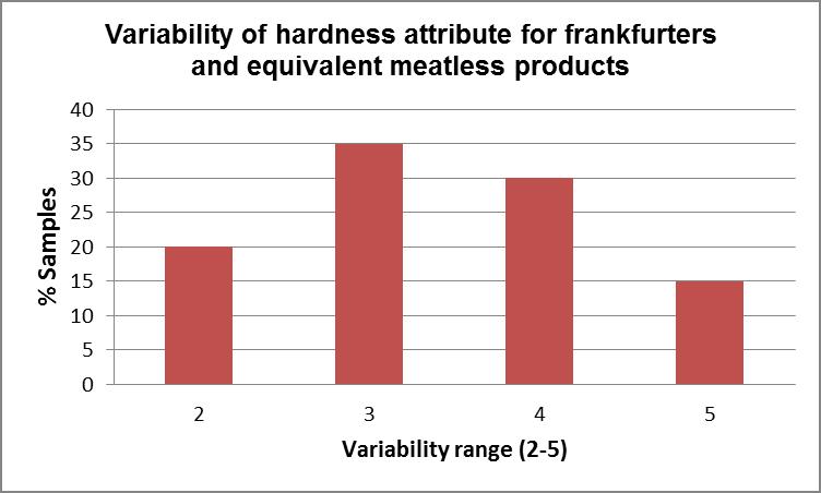 Hardness scale: 2=soft (egg white); 5=medium/firm (olives)